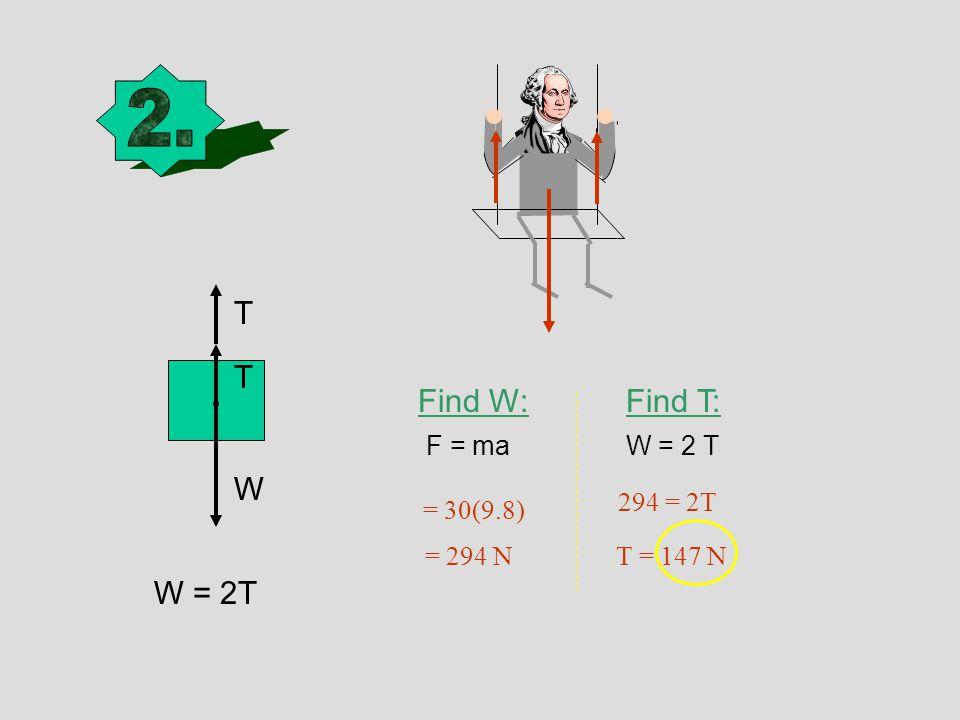 W T W = 2T Find W:Find T: W = 2 TF = ma = 30(9.8) = 294 N T = 147 N 294 = 2T T