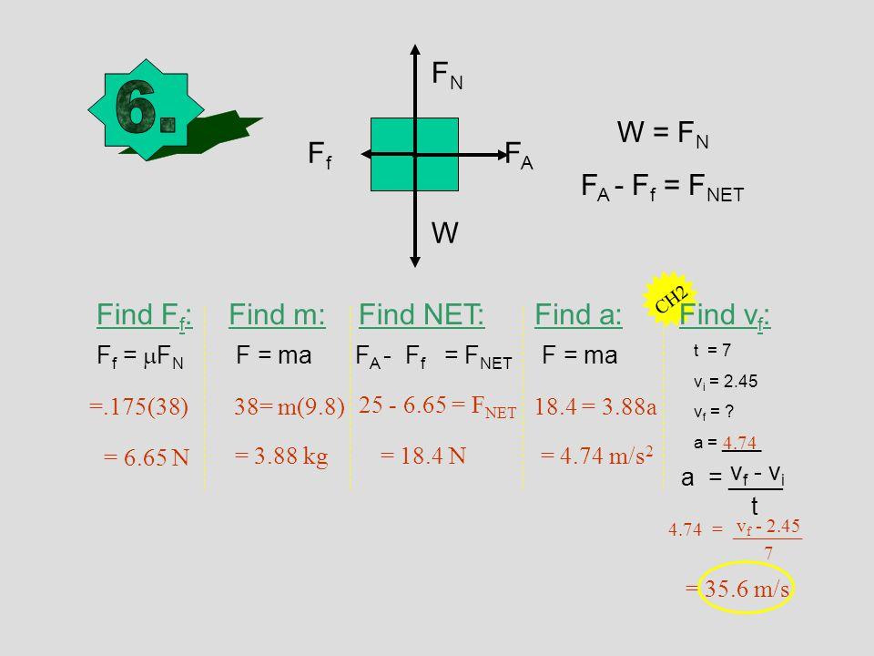W W = F N F A - F f = F NET Find m:Find F f : F f =  F N F = ma 38= m(9.8) = 3.88 kg = 6.65 N =.175(38) FNFN FAFA FfFf Find NET: F A - F f = F NET 25 - 6.65 = F NET = 18.4 N Find a: F = ma 18.4 = 3.88a = 4.74 m/s 2 CH2 Find v f : t = 7 v i = 2.45 v f = .