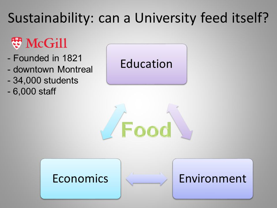 Sustainability: can a University feed itself.