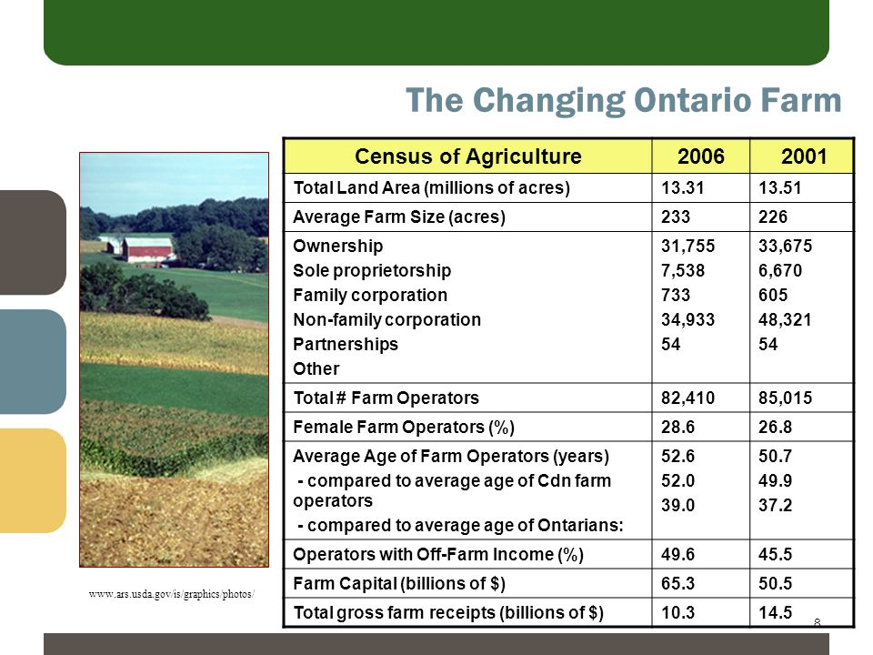8 The Changing Ontario Farm l Census of Agriculture2006 2001 Total Land Area (millions of acres)13.3113.51 Average Farm Size (acres)233226 Ownership Sole proprietorship Family corporation Non-family corporation Partnerships Other 31,755 7,538 733 34,933 54 33,675 6,670 605 48,321 54 Total # Farm Operators82,41085,015 Female Farm Operators (%)28.626.8 Average Age of Farm Operators (years) - compared to average age of Cdn farm operators - compared to average age of Ontarians: 52.6 52.0 39.0 50.7 49.9 37.2 Operators with Off-Farm Income (%)49.645.5 Farm Capital (billions of $)65.350.5 Total gross farm receipts (billions of $)10.314.5 www.ars.usda.gov/is/graphics/photos/