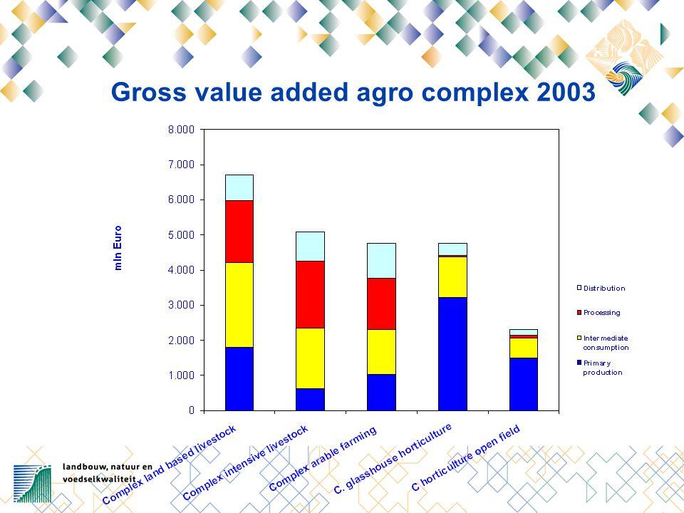 Agricultural land use 2002 (1000 ha)