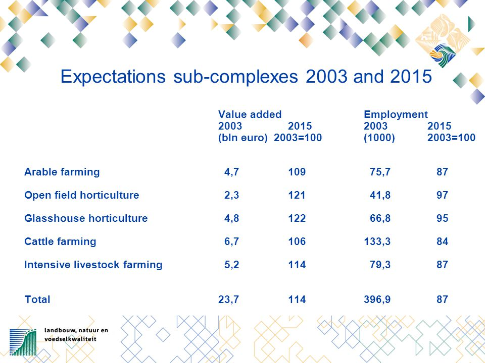 Expectations sub-complexes 2003 and 2015 Value addedEmployment 2003 20152003 2015 (bln euro) 2003=100(1000) 2003=100 Arable farming 4,7 109 75,7 87 Op