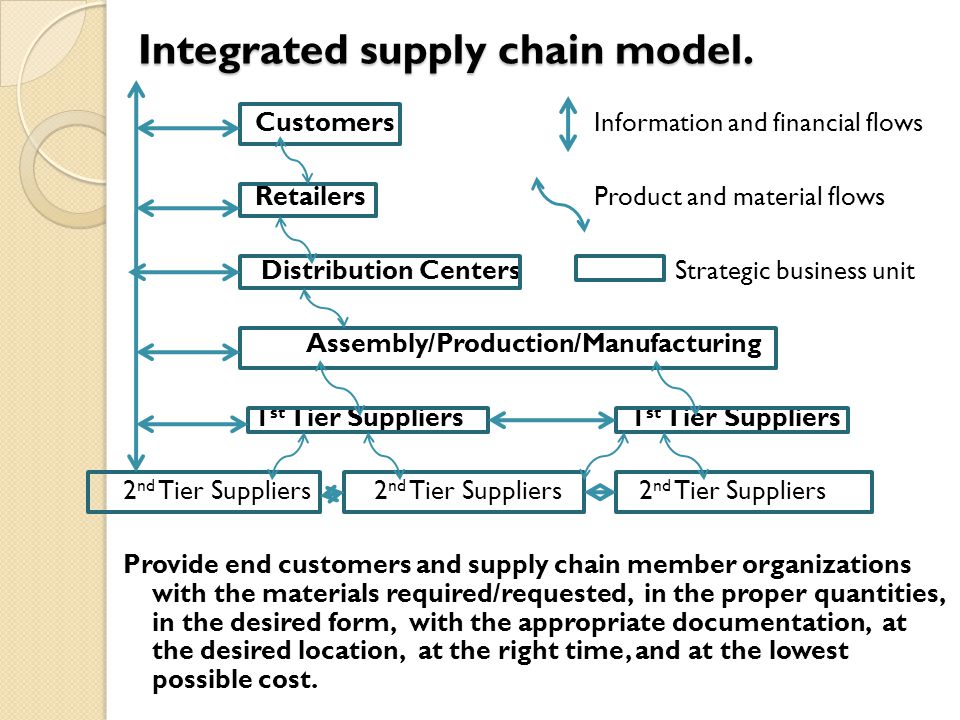Customers Information and financial flows Retailers Product and material flows Distribution Centers Strategic business unit Assembly/Production/Manufacturing 1 st Tier Suppliers 1 st Tier Suppliers 2 nd Tier Suppliers 2 nd Tier Suppliers 2 nd Tier Suppliers Provide end customers and supply chain member organizations with the materials required/requested, in the proper quantities, in the desired form, with the appropriate documentation, at the desired location, at the right time, and at the lowest possible cost.