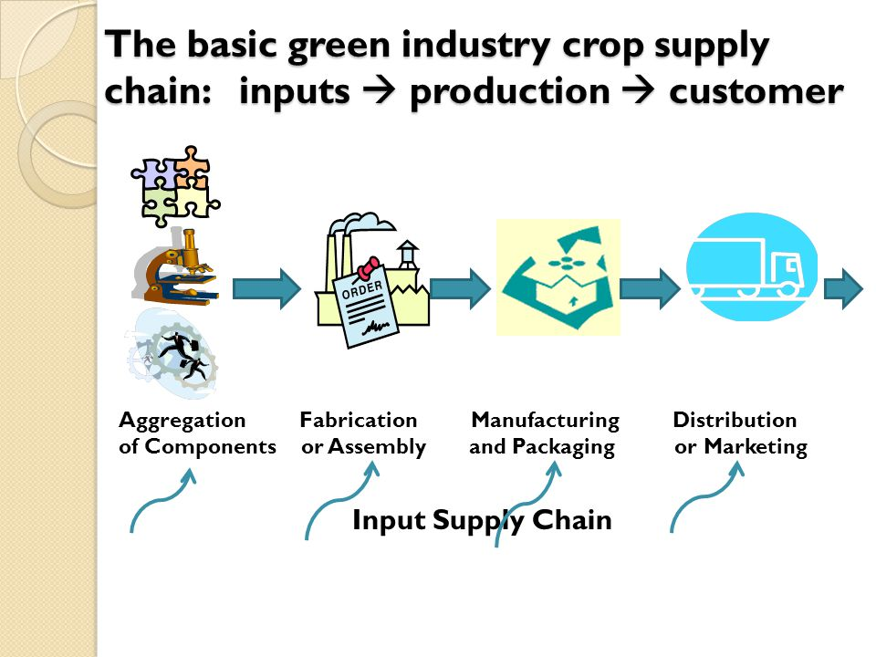 The basic green industry crop supply chain: inputs  production  customer Aggregation Fabrication Manufacturing Distribution of Components or Assemblyand Packaging or Marketing Input Supply Chain