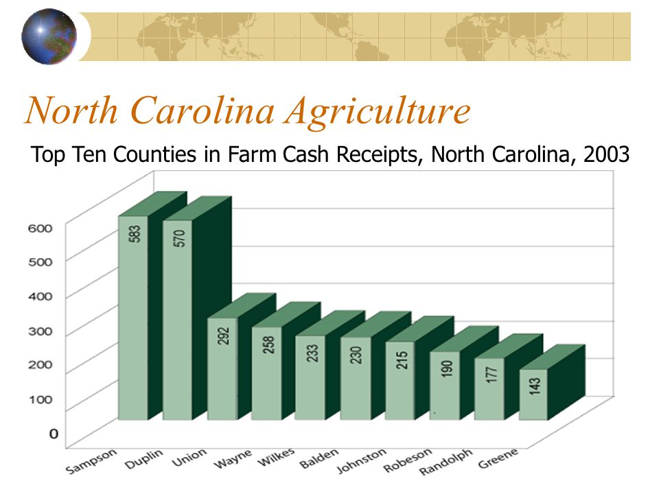 North Carolina Agriculture #1 County by Commodity Corn Christmas Trees Peanuts Sweetpotatoes Wheat Beaufort Ashe Martin Nash Robeson