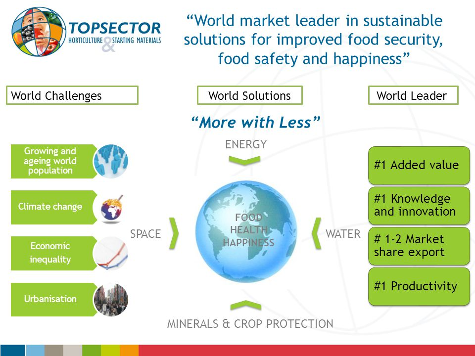 """""""World market leader in sustainable solutions for improved food security, food safety and happiness"""" Growing and ageing world population Climate chang"""