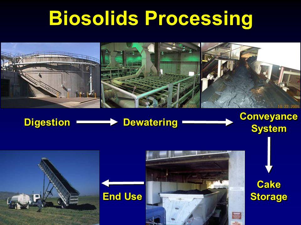 History of Biosolids Management 1980's 1990's Class B Land Application 2000's Class A
