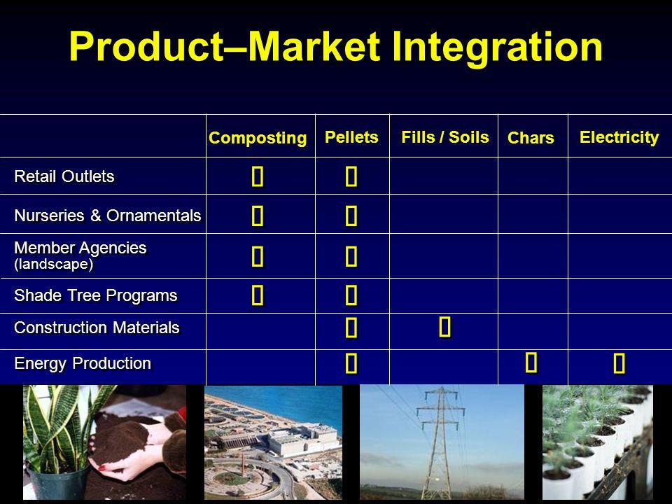 Product–Market Integration Composting Pellets Fills / Soils Chars Electricity Member Agencies (landscape) Nurseries & Ornamentals Retail Outlets Shade Tree Programs Construction Materials Energy Production