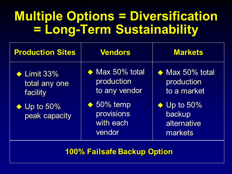 Multiple Options = Diversification = Long-Term Sustainability  Limit 33% total any one facility  Up to 50% peak capacity  Limit 33% total any one f