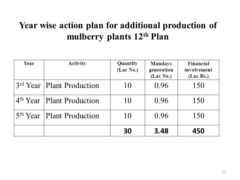 YearActivityQuantity (Lac No.) Mandays generation (Lac No.) Financial involvement (Lac Rs.) 3 rd YearPlant Production100.96150 4 th YearPlant Producti