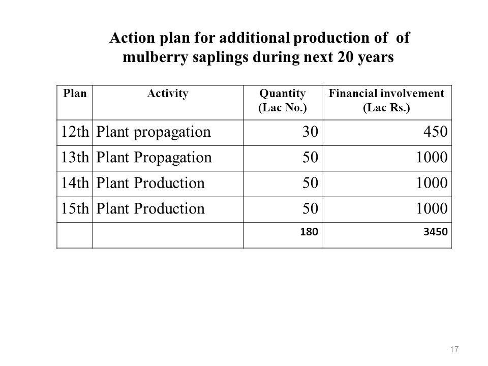 PlanActivityQuantity (Lac No.) Financial involvement (Lac Rs.) 12thPlant propagation30450 13thPlant Propagation501000 14thPlant Production501000 15thP
