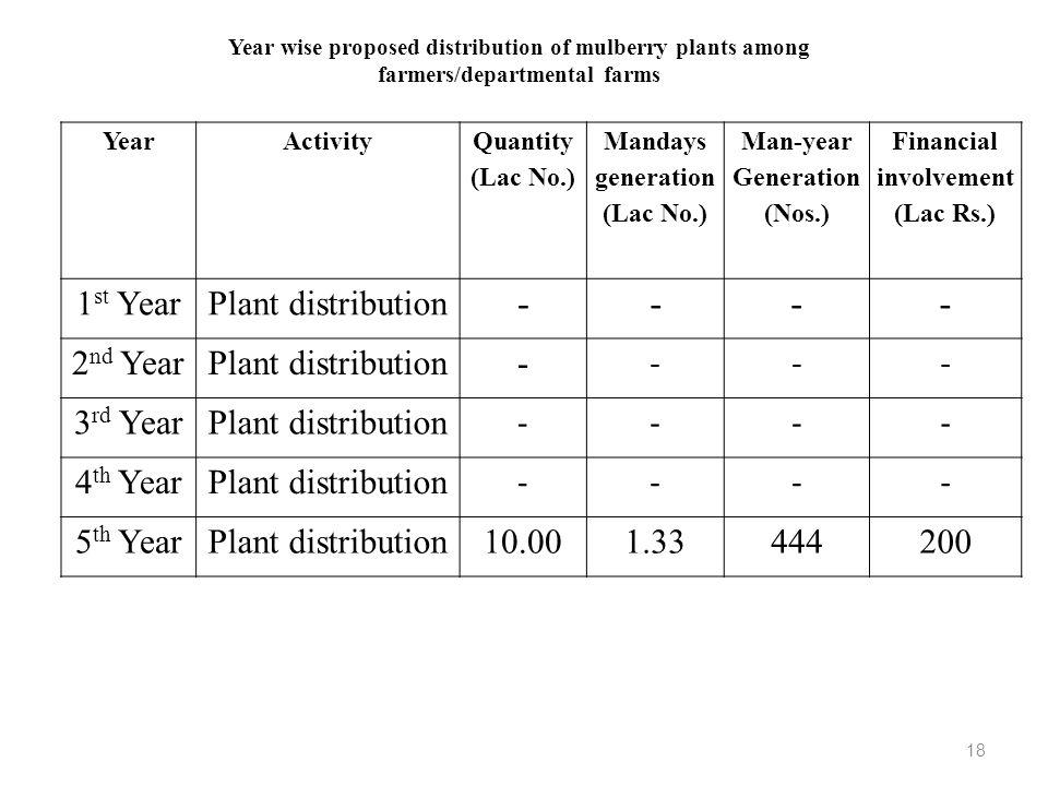 YearActivity Quantity (Lac No.) Mandays generation (Lac No.) Man-year Generation (Nos.) Financial involvement (Lac Rs.) 1 st YearPlant distribution --