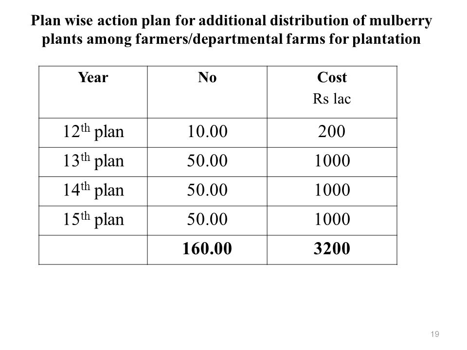 YearNo Cost Rs lac 12 th plan10.00200 13 th plan50.001000 14 th plan50.001000 15 th plan50.001000 160.003200 Plan wise action plan for additional dist