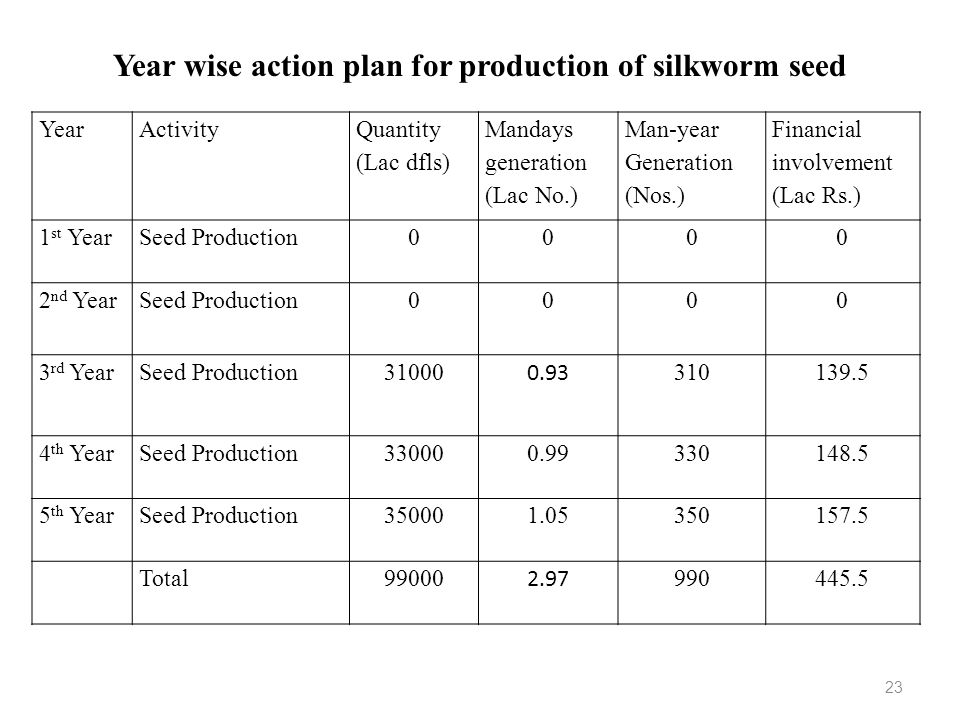 YearActivity Quantity (Lac dfls) Mandays generation (Lac No.) Man-year Generation (Nos.) Financial involvement (Lac Rs.) 1 st YearSeed Production0000