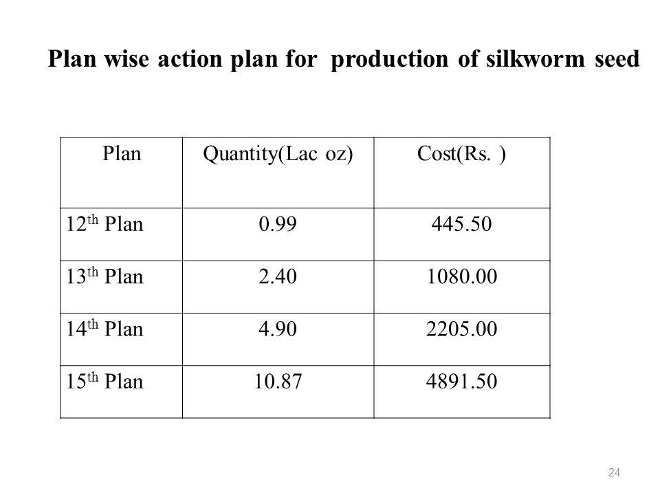 PlanQuantity(Lac oz)Cost(Rs. ) 12 th Plan0.99445.50 13 th Plan2.401080.00 14 th Plan4.902205.00 15 th Plan10.874891.50 Plan wise action plan for produ