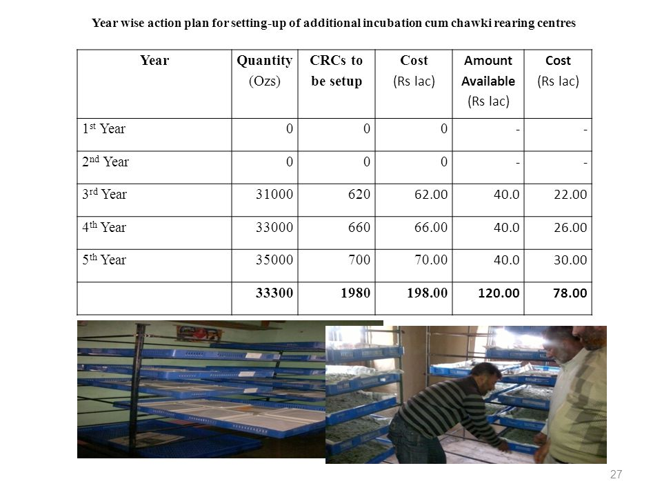 Year Quantity (Ozs) CRCs to be setup Cost (Rs lac) Amount Available (Rs lac) Cost (Rs lac) 1 st Year000 -- 2 nd Year000 -- 3 rd Year31000620 62.0040.0