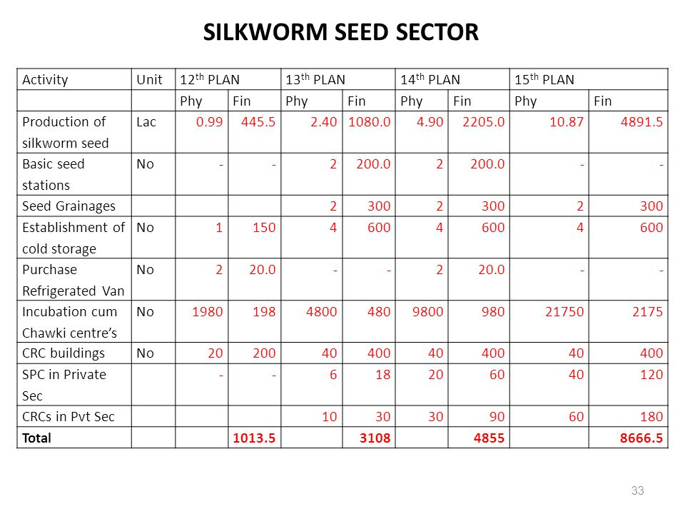 ActivityUnit12 th PLAN13 th PLAN14 th PLAN15 th PLAN PhyFinPhyFinPhyFinPhyFin Production of silkworm seed Lac0.99445.52.401080.04.902205.010.874891.5