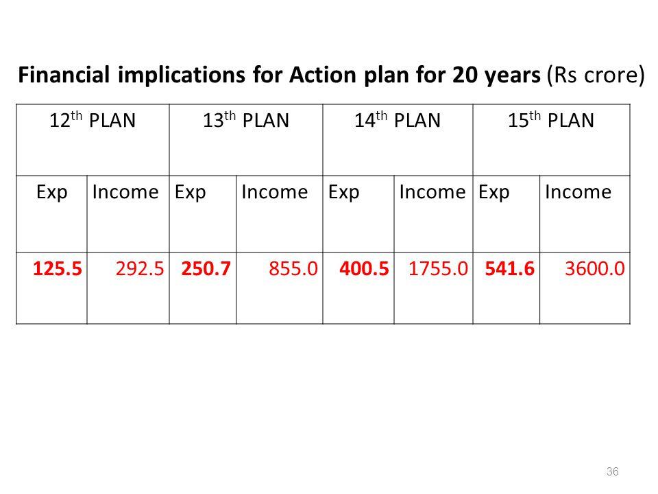 12 th PLAN13 th PLAN14 th PLAN15 th PLAN ExpIncomeExpIncomeExpIncomeExpIncome 125.5292.5250.7855.0400.51755.0541.63600.0 Financial implications for Ac