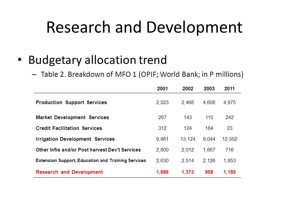 Research and Development Budgetary allocation trend – Table 2.