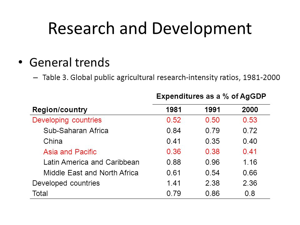 Research and Development General trends – Table 3.