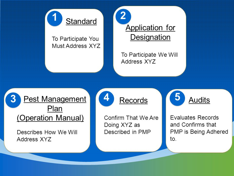 Standard To Participate You Must Address XYZ Application for Designation To Participate We Will Address XYZ Pest Management Plan (Operation Manual) Describes How We Will Address XYZ Records Confirm That We Are Doing XYZ as Described in PMP 1 2 3 4 5 Audits Evaluates Records and Confirms that PMP is Being Adhered to.