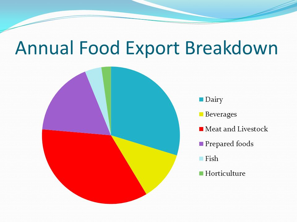 Irish Seafood Exports Value: €540 million Facts: 70% rise in value of seafood exports since 2009.