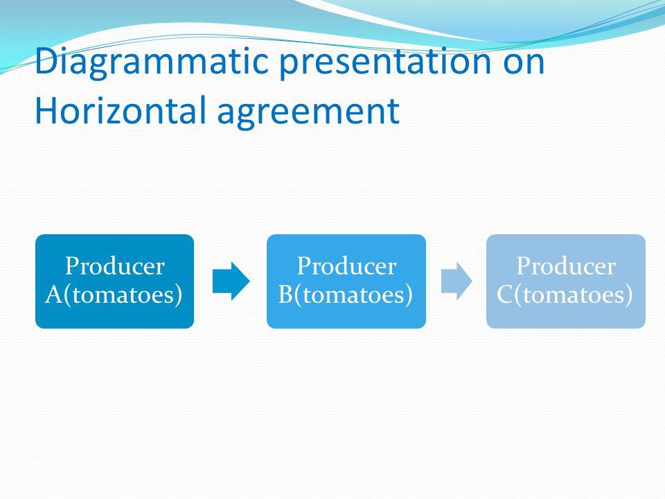 Diagrammatic presentation on Horizontal agreement Producer A(tomatoes) Producer B(tomatoes) Producer C(tomatoes)