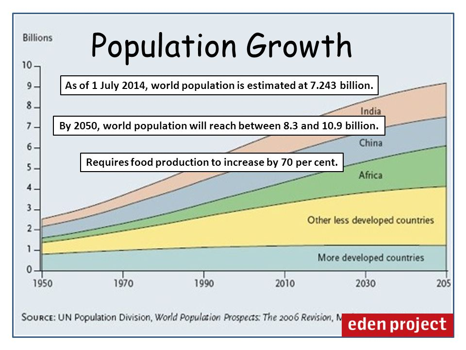 As of 1 July 2014, world population is estimated at 7.243 billion.