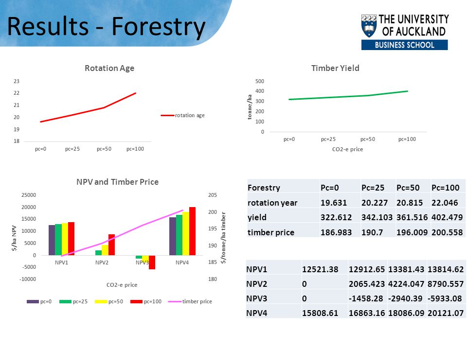 Results - Forestry ForestryPc=0Pc=25Pc=50Pc=100 rotation year19.63120.22720.81522.046 yield322.612342.103361.516402.479 timber price186.983190.7196.00