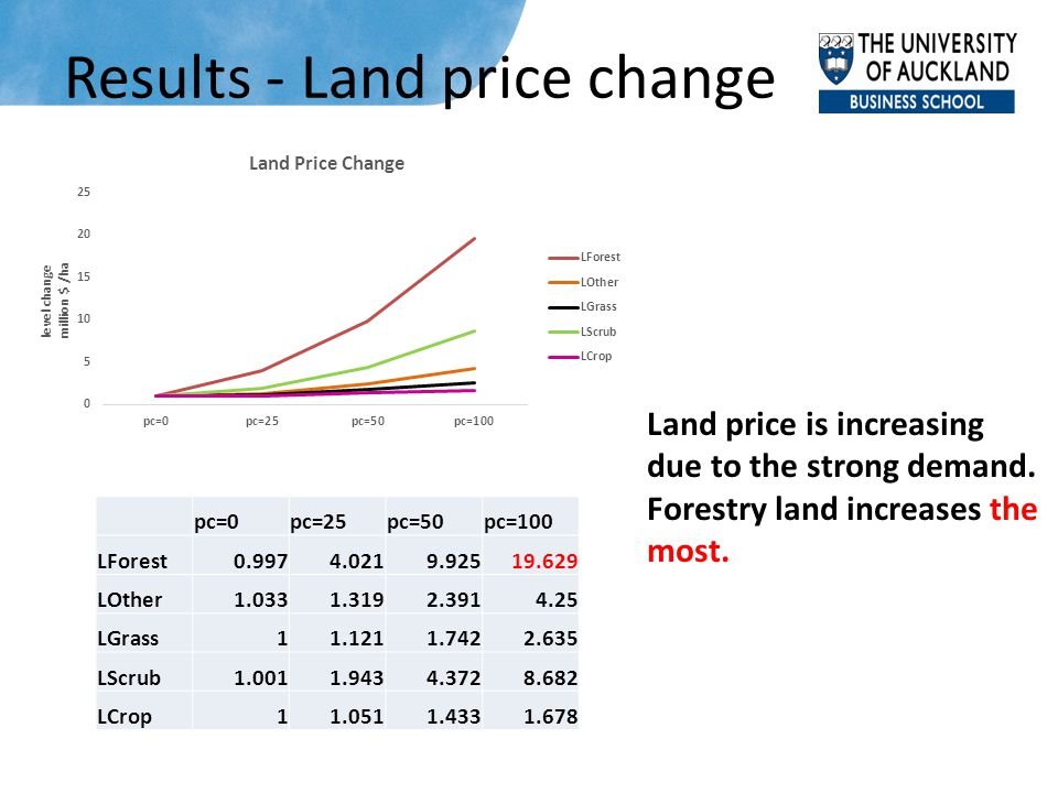 Results - Land price change Land price is increasing due to the strong demand. Forestry land increases the most. pc=0pc=25pc=50pc=100 LForest0.9974.02