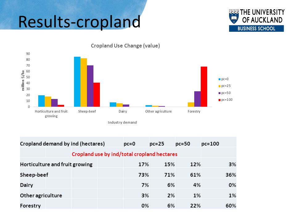 Results-cropland Cropland demand by ind (hectares)pc=0pc=25pc=50pc=100 Cropland use by ind/total cropland hectares Horticulture and fruit growing17%15
