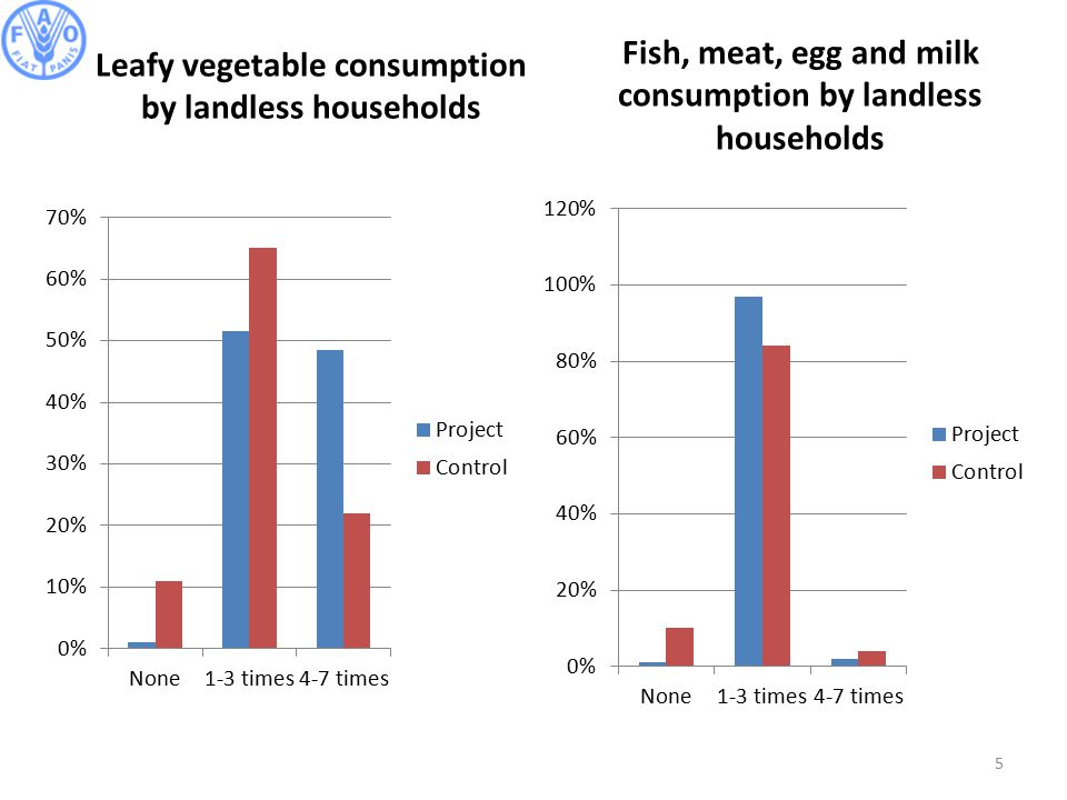 5 Fish, meat, egg and milk consumption by landless households Leafy vegetable consumption by landless households