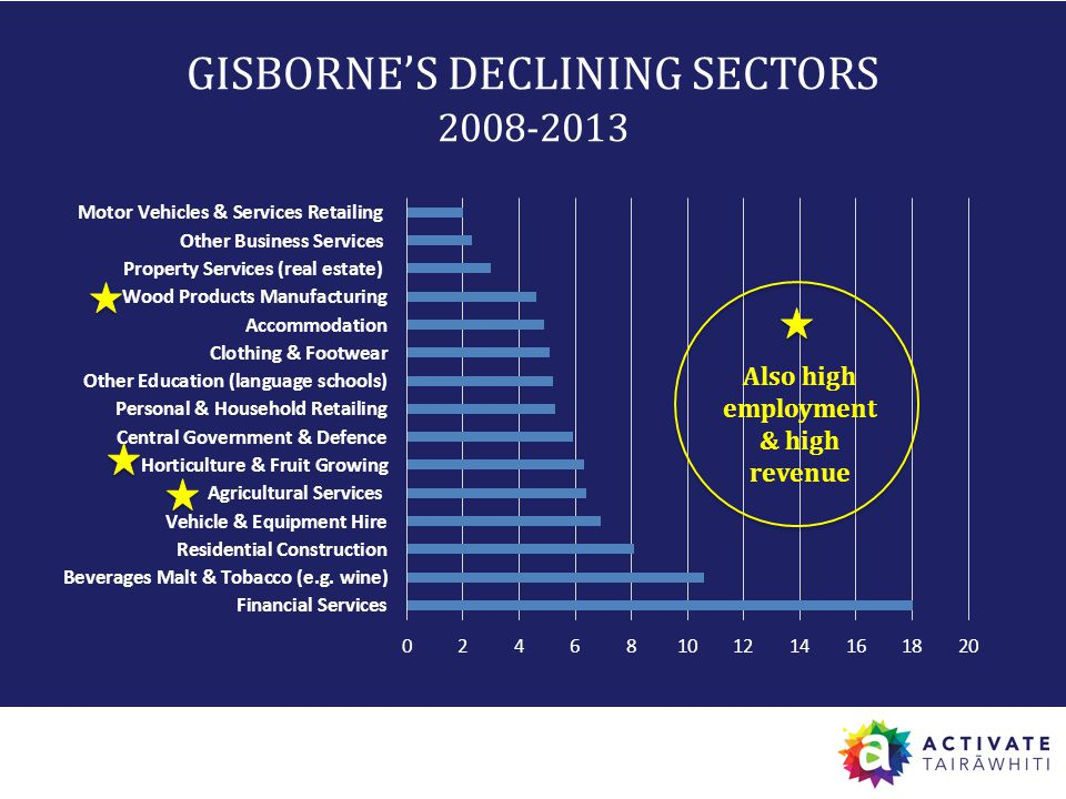 Employment Growth, GRP multiplier, Employment count multiplier by Sector GISBORNE'S DECLINING SECTORS 2008-2013 Also high employment & high revenue