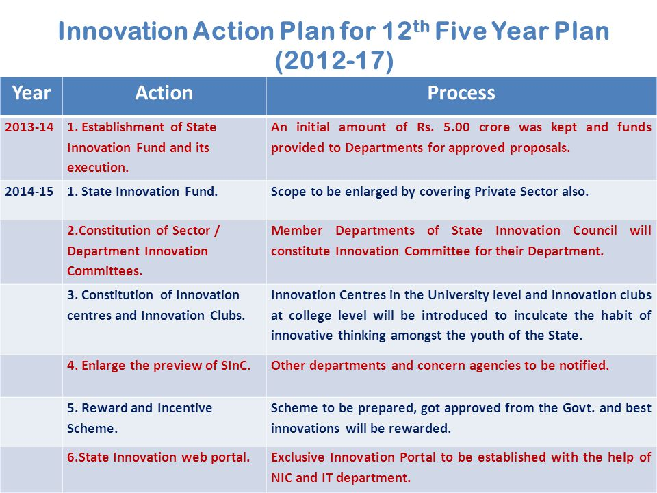 Innovation Action Plan for 12 th Five Year Plan (2012-17 ) YearActionProcess 2013-14 1.