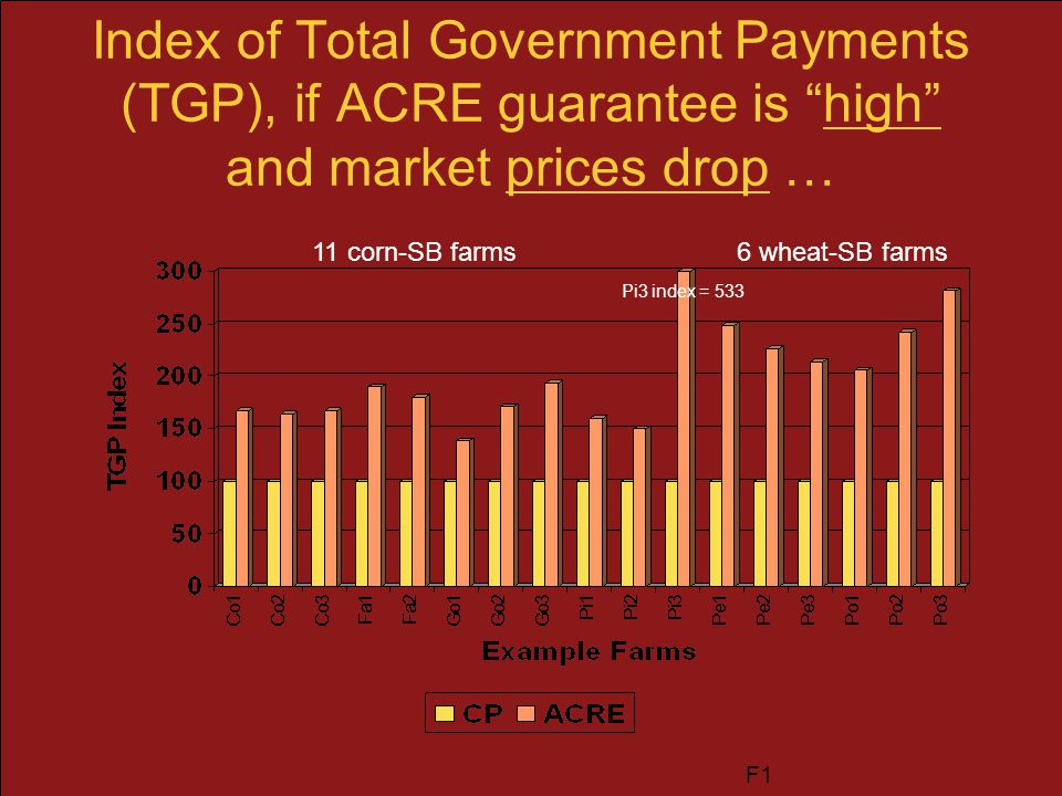 "Index of Total Government Payments (TGP), if ACRE guarantee is ""high"" and market prices drop … 6 wheat-SB farms11 corn-SB farms F1 Pi3 index = 533"