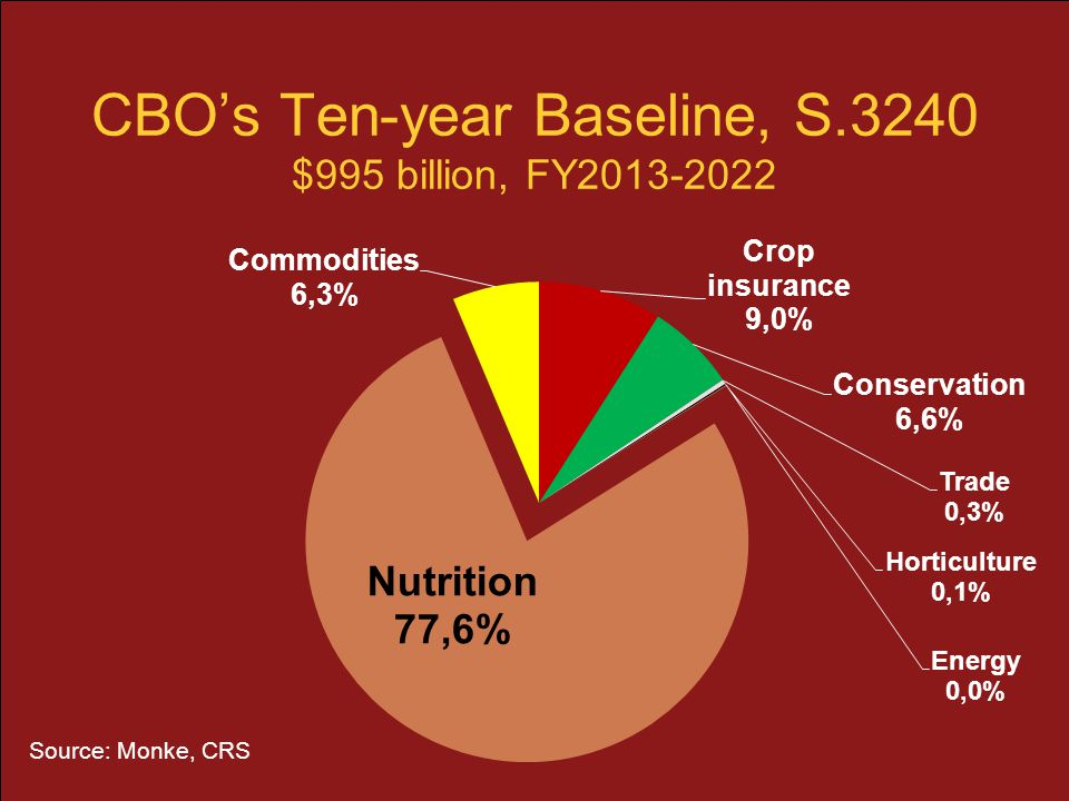 CBO's Ten-year Baseline, S.3240 $995 billion, FY2013-2022 Source: Monke, CRS