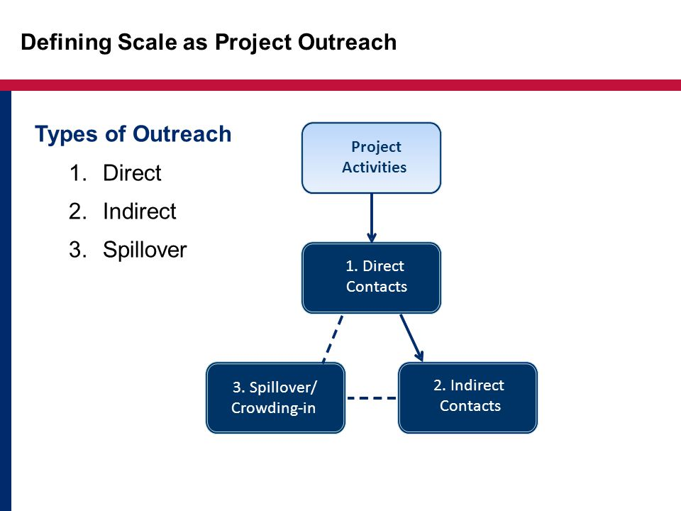 Defining Scale as Project Outreach Project Activities 1.