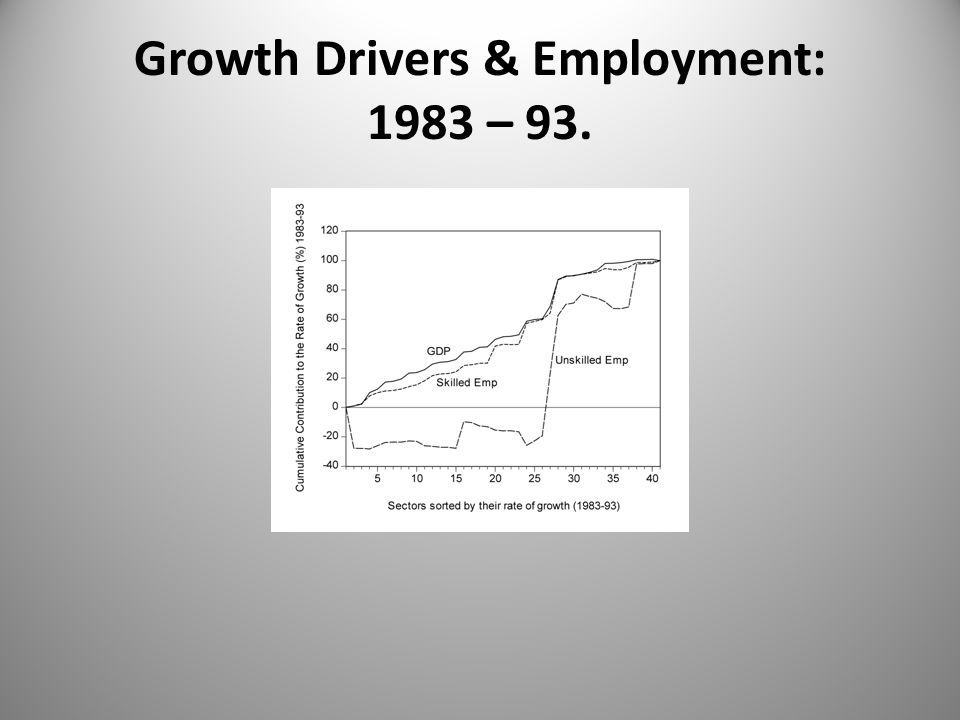 Growth Drivers & Employment: 1993 – 2004.
