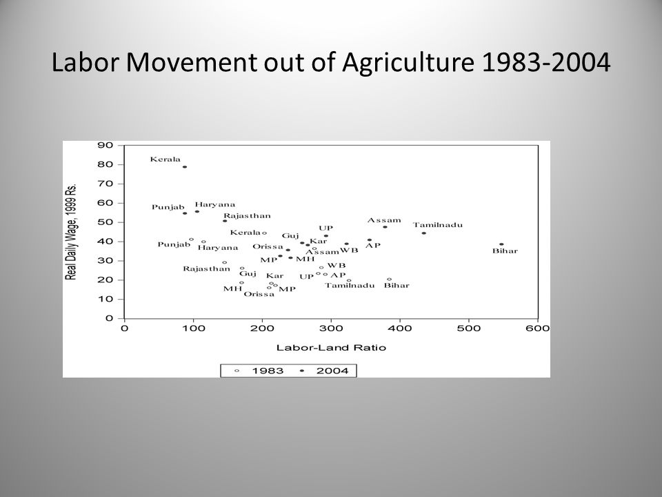 Labor Movement out of Agriculture 2004-09