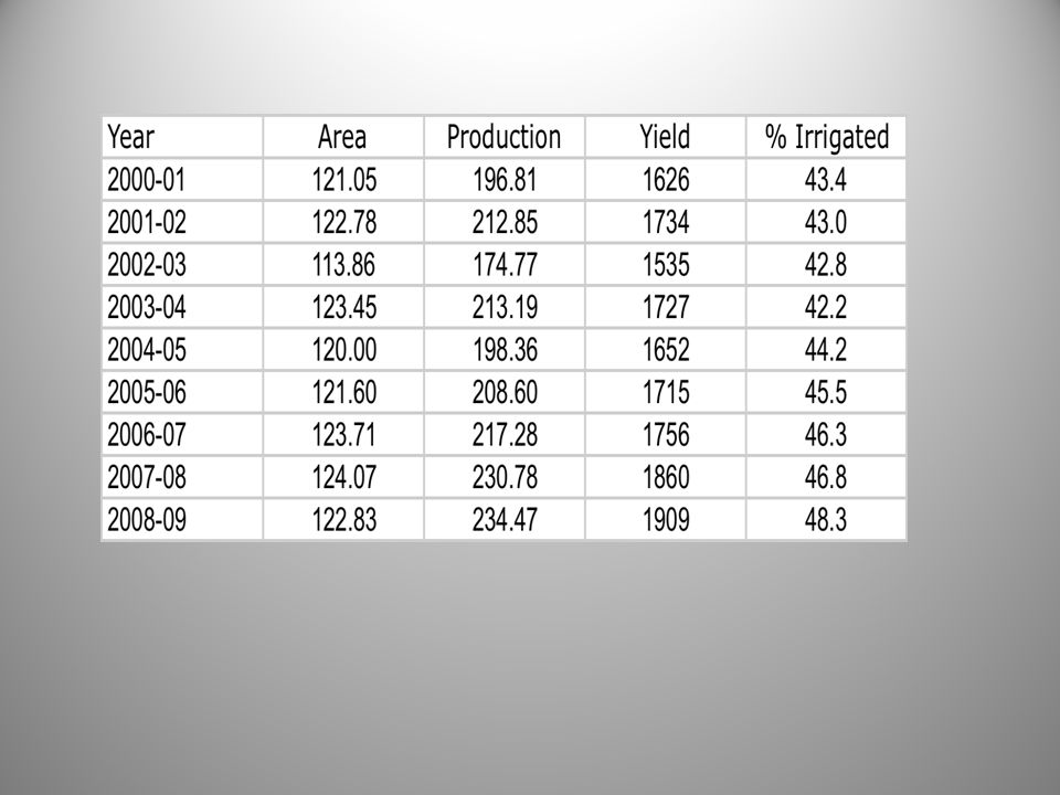 Agricultural Sector Development Indeed, the yields have gone up between 2004 and 2009.