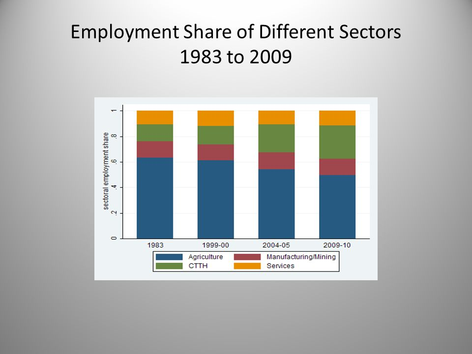 Employment Share of Different Sectors 1983 to 2009