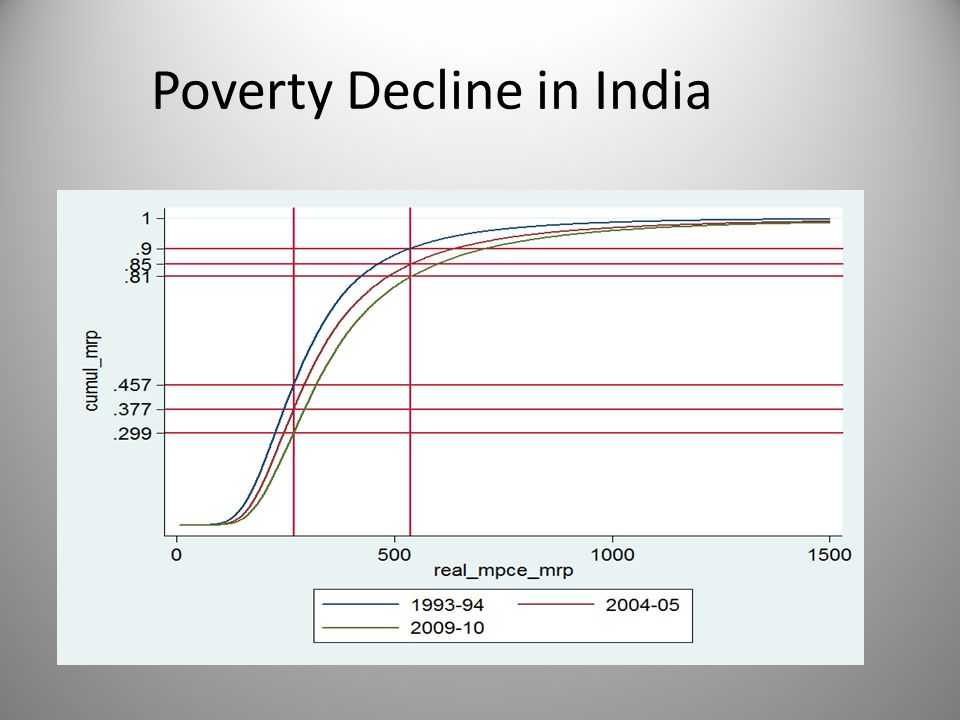 Poverty Elasticity of Growth