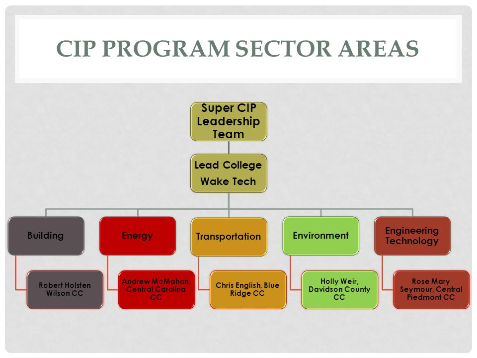 CIP PROGRAM SECTOR AREAS Super CIP Leadership Team Lead College Wake Tech Building Robert Holsten Wilson CC Energy Andrew McMahan, Central Carolina CC Transportation Chris English, Blue Ridge CC Environment Holly Weir, Davidson County CC Engineering Technology Rose Mary Seymour, Central Piedmont CC