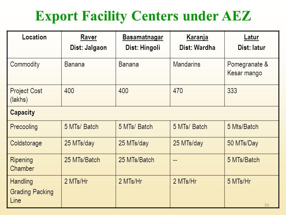 39 LocationRaver Dist: Jalgaon Basamatnagar Dist: Hingoli Karanja Dist: Wardha Latur Dist: latur CommodityBanana MandarinsPomegranate & Kesar mango Project Cost (lakhs) 400 470333 Capacity Precooling5 MTs/ Batch 5 Mts/Batch Coldstorage25 MTs/day 50 MTs/Day Ripening Chamber 25 MTs/Batch --5 MTs/Batch Handling Grading Packing Line 2 MTs/Hr 5 MTs/Hr Export Facility Centers under AEZ