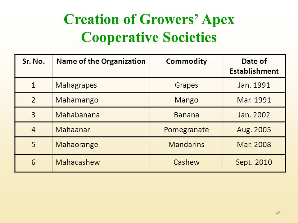 46 Creation of Growers' Apex Cooperative Societies Sr.