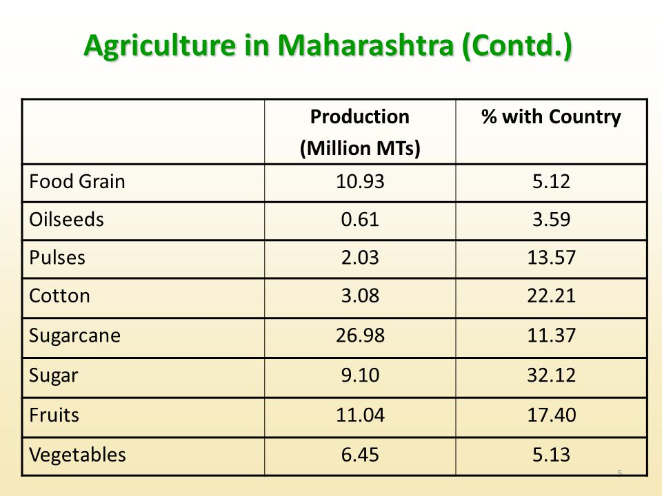 5 Agriculture in Maharashtra (Contd.) Production (Million MTs) % with Country Food Grain10.935.12 Oilseeds0.613.59 Pulses2.0313.57 Cotton3.0822.21 Sugarcane26.9811.37 Sugar9.1032.12 Fruits11.0417.40 Vegetables6.455.13