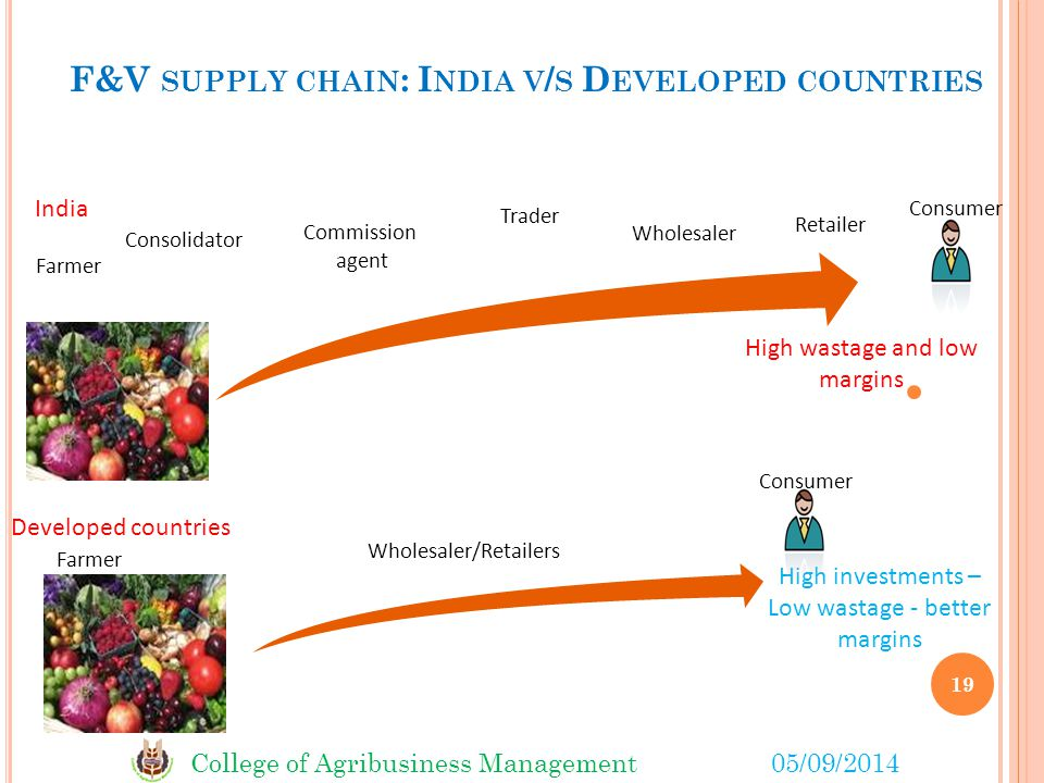 College of Agribusiness Management05/09/2014 F&V SUPPLY CHAIN : I NDIA V / S D EVELOPED COUNTRIES India Developed countries High investments – Low wastage - better margins High wastage and low margins Commission agent Consolidator Trader Wholesaler/Retailers Consumer Retailer Wholesaler Farmer 19