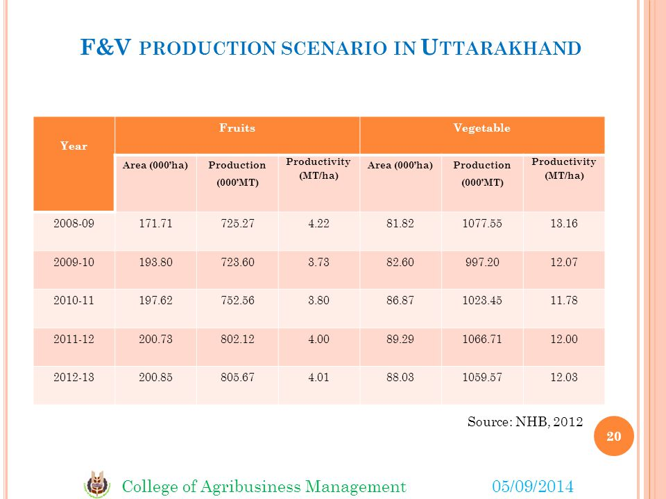 College of Agribusiness Management05/09/2014 F&V PRODUCTION SCENARIO IN U TTARAKHAND Year FruitsVegetable Area (000'ha) Production (000'MT) Productivity (MT/ha) Area (000'ha) Production (000'MT) Productivity (MT/ha) 2008-09171.71725.274.2281.821077.5513.16 2009-10193.80723.603.7382.60997.2012.07 2010-11197.62752.563.8086.871023.4511.78 2011-12200.73802.124.0089.291066.7112.00 2012-13200.85805.674.0188.031059.5712.03 Source: NHB, 2012 20