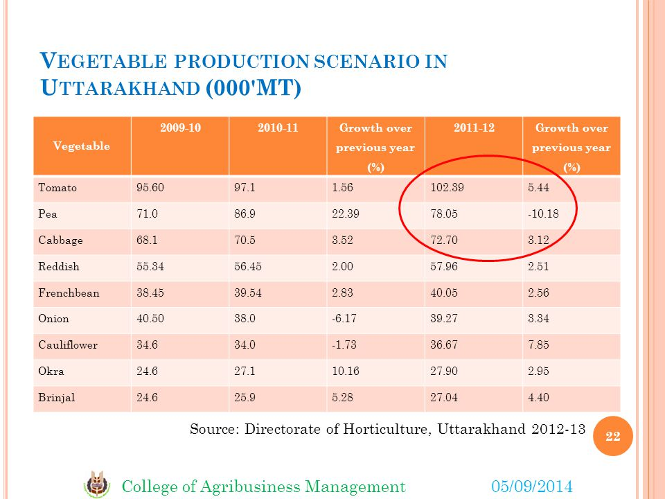 College of Agribusiness Management05/09/2014 V EGETABLE PRODUCTION SCENARIO IN U TTARAKHAND (000 MT) Vegetable 2009-102010-11 Growth over previous year (%) 2011-12 Growth over previous year (%) Tomato95.6097.11.56102.395.44 Pea71.086.922.3978.05-10.18 Cabbage68.170.53.5272.703.12 Reddish55.3456.452.0057.962.51 Frenchbean38.4539.542.8340.052.56 Onion40.5038.0-6.1739.273.34 Cauliflower34.634.0-1.7336.677.85 Okra24.627.110.1627.902.95 Brinjal24.625.95.2827.044.40 Source: Directorate of Horticulture, Uttarakhand 2012-13 22