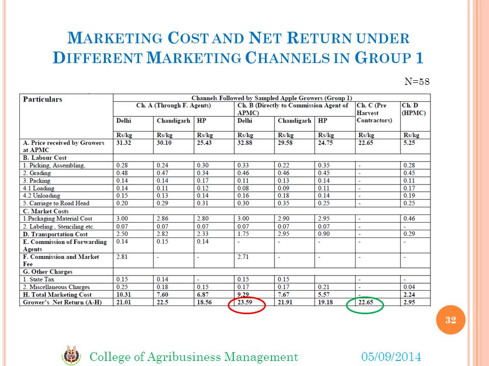 College of Agribusiness Management05/09/2014 M ARKETING C OST AND N ET R ETURN UNDER D IFFERENT M ARKETING C HANNELS IN G ROUP 1 32 N=58